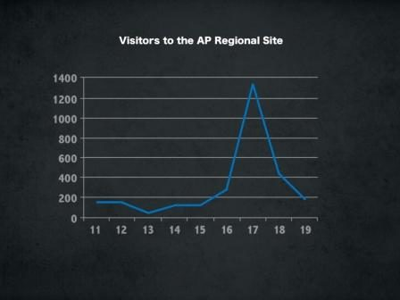 Web Traffic from the 11th to the 19th of October